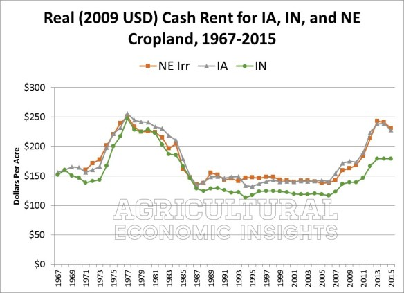 Farmland Prices. Ag Trends. Agricultural Economic Insights