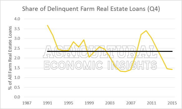 Farm Debt Repayment. Ag Economists. Ag Economic Insights
