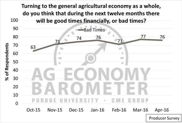 Ag Sentiment. Ag Economic Insights. Ag Trends
