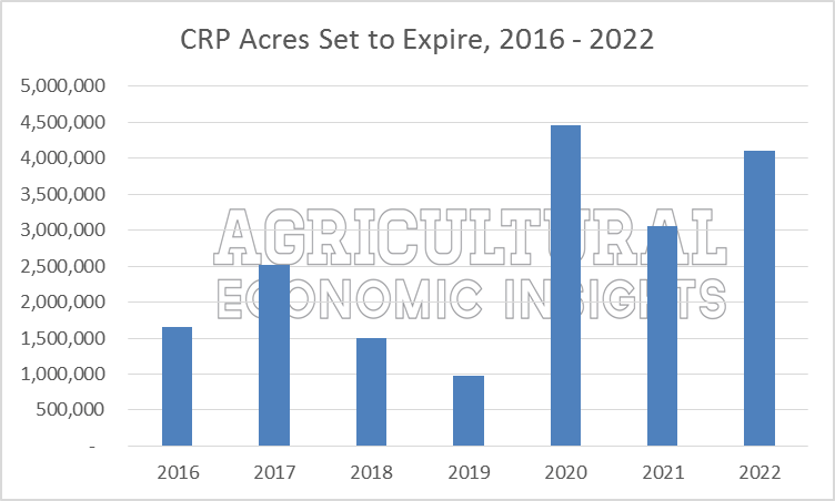 CRP Acre Decline. Ag Trends. Agricultural Economic Insights