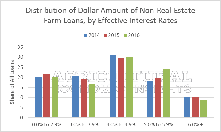 Distribution of Ag Interest Rates. Ag Trends. Agricultural Economic Insights. Ag Economics