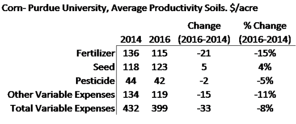 Ag Economic Insights. Ag Trends. Corn Cost of Production. Fertilizer. Purdue Crop Budget