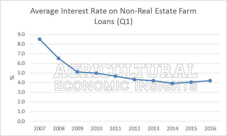 Average Farm Interest Rates. 2016. Ag Trends. Agricultural Economic Insights. Ag Economics