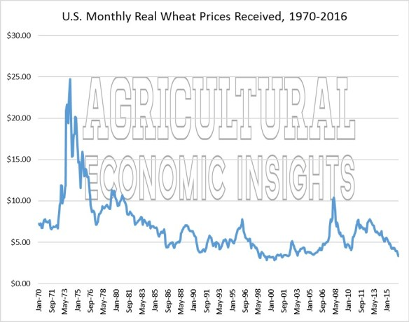 wheat prices. ag trends. agricultural economic insights