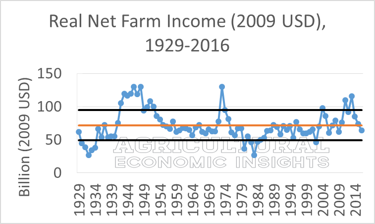 Net farm income. Ag Economic insights. Ag Economists. Ag trends