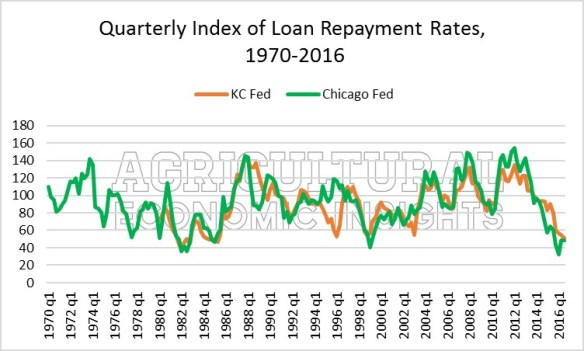 figure-1-repayment-rates