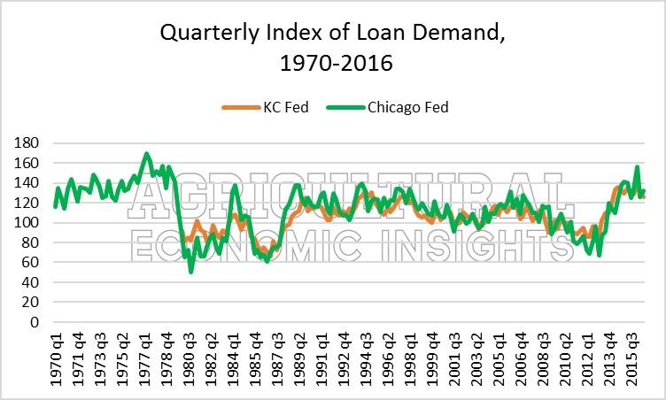 figure-2-loan-demand