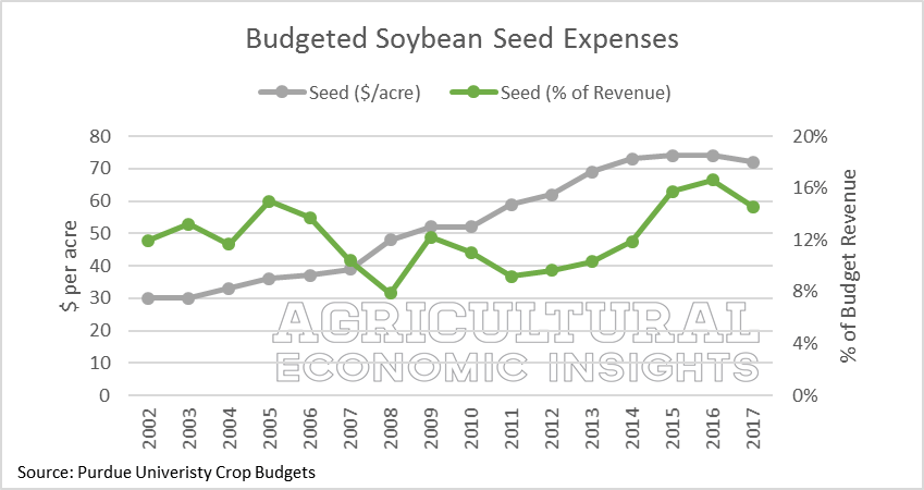 Seed Expense. Ag Trends. Agricultural Economic Insights
