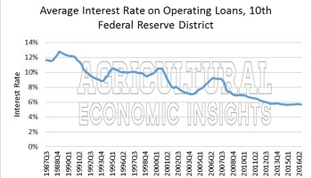 Ahead of the Fed -- Farm Level Interest Rates