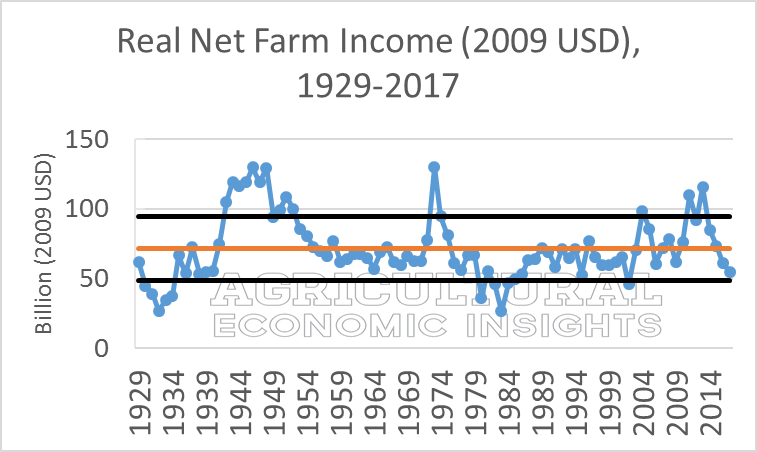 Ag Trends. Agricultural Economic Insight. Ag Trends