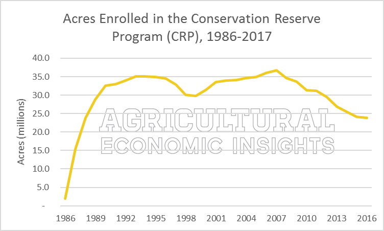 Acres. Conservation Reserve Program. Ag Trends. Agricultural Economic Insights