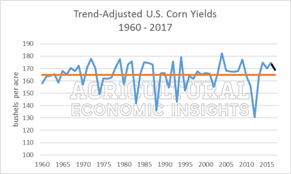 Ag Trend. Corn Yield Myths. Ag Economic Insights