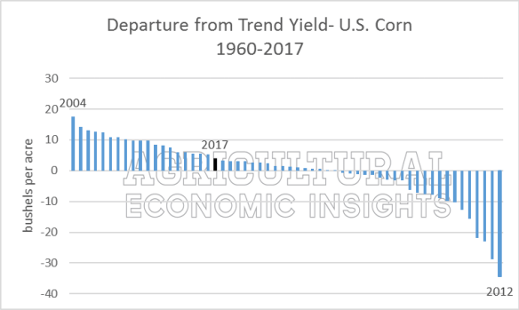 Corn Yield Myths. Ag Trends. Agricultural Economic Insights
