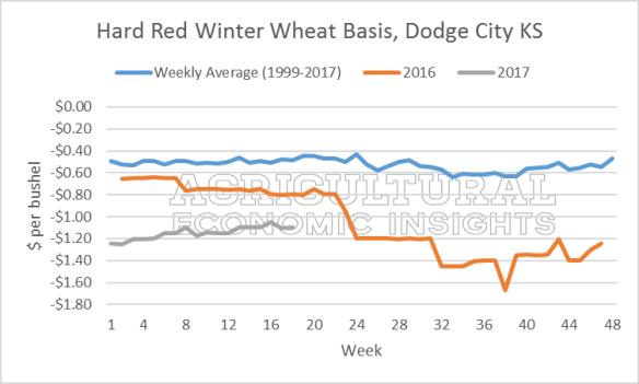 Wheat Basis. Ag Trends. Ag Economic Insight. AgEcon