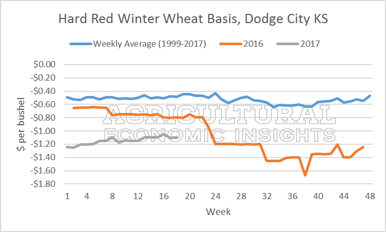 Wheat Basis. Ag Trends. Ag Economic Insight. AgEcon