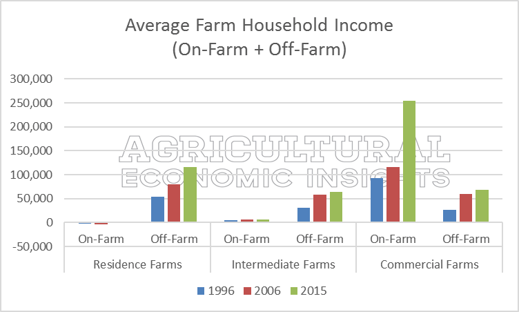 ag trends. off-farm income. ag economic insights