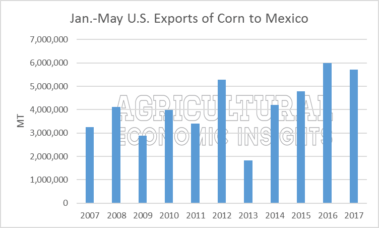 U.S. corn exports to Mexico. Agricultural Economic Insights. Ag Trends