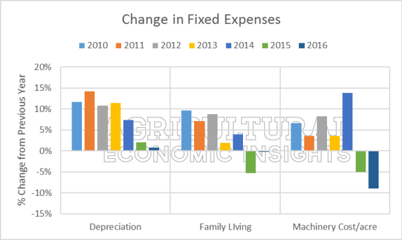 fixed farm expenses. ag trends. agricultural economic insights