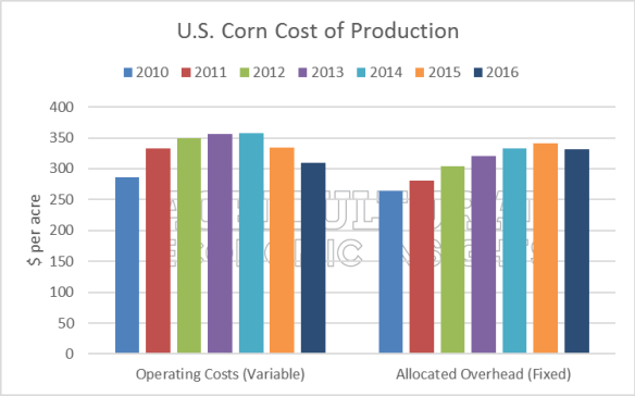 ag economic insights. ag trends fixed farm expenses