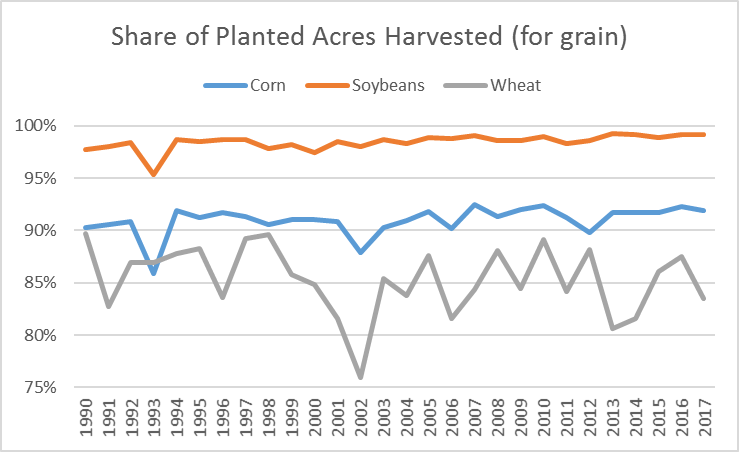 harvested acres. ag trends. agricutlural economic insights