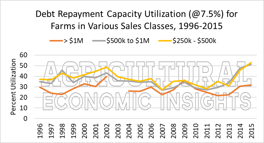 Debt Repayment Capacity. Ag Economic Insights. Ag Trends