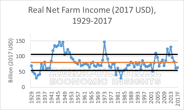 2017 U.S. Net Farm Income. Ag Trends. Agricultural Economic Insights