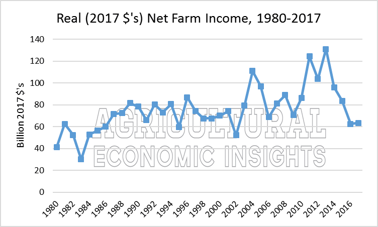 2017 Net Farm Income. Agricultural Economic Insights. Ag Trends.