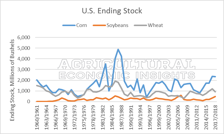 ag trends. ending stocks. agricultural economic insights. 2016 2017