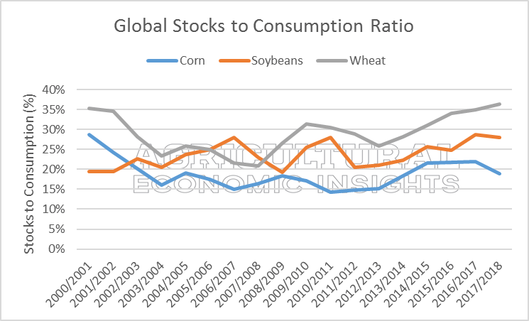 Global Grain Stocks. Ag Trends. Agricultural Economic Insights