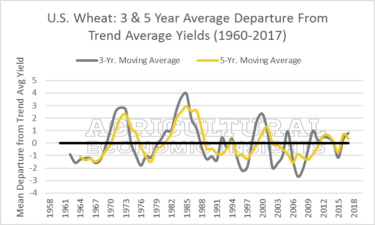 Yield Perspective. Ag Economic Insights