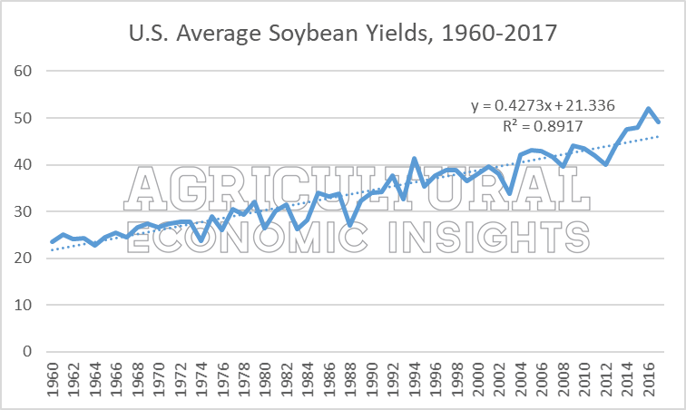 2018 soybean yield guide. ag economic insights ag trends