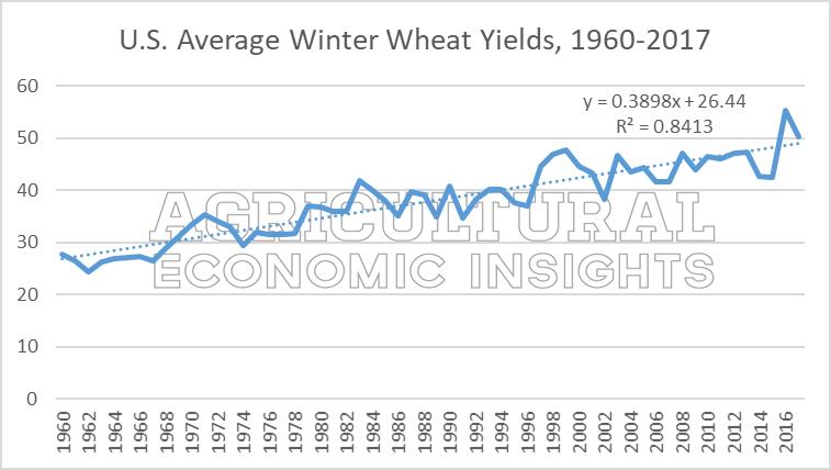 Ag Economist Insights. AEI.ag 2018 Wheat Yield Guide