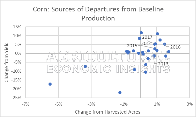 abandoned acres. aei.ag ag economic insights