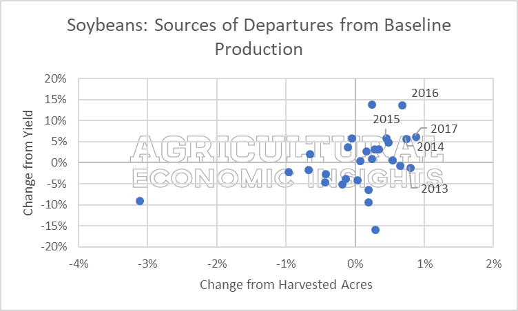 abandoned acres. ag economic insights. aei.ag