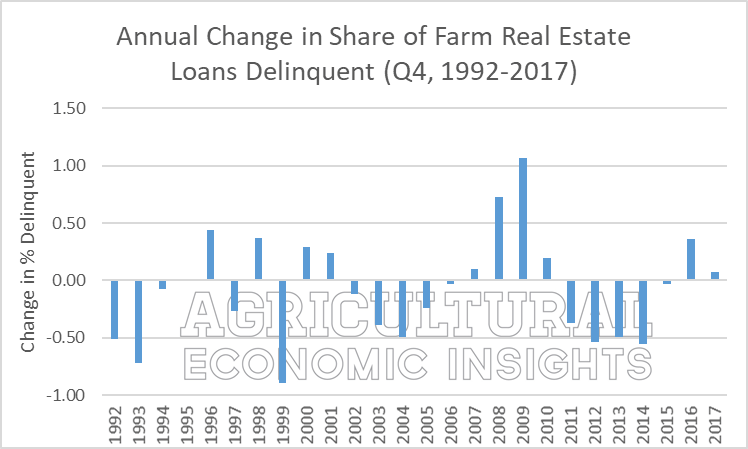 2018. farm loan delinquencies. ag economic insights. ag trends. aei.ag