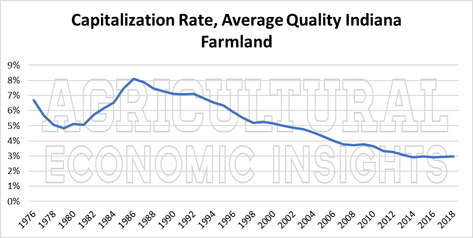 2018 farmland values. ag economic insights