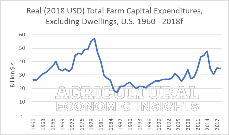farm capital expenditures 2018. ag trends. ag speaker. aei.ag ag economic insights