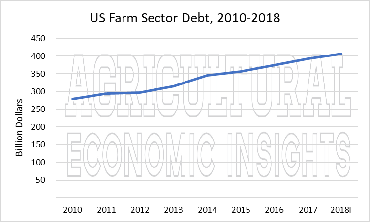 us farm debt. ag trend. ag economic insights. aei.ag. ag speakers
