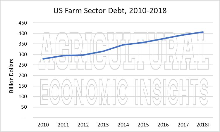 us farm debt. ag trend. ag economic insights. aei.ag. ag speakers