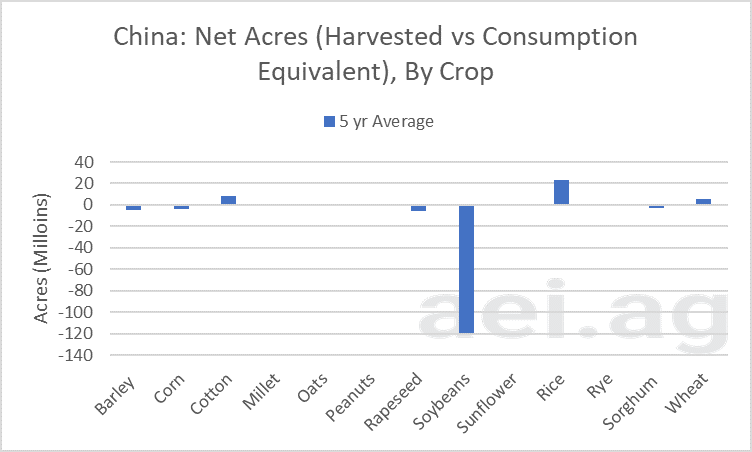 china's net acreage gap. ag trends. ag speakers. aei.ag ag economic insights