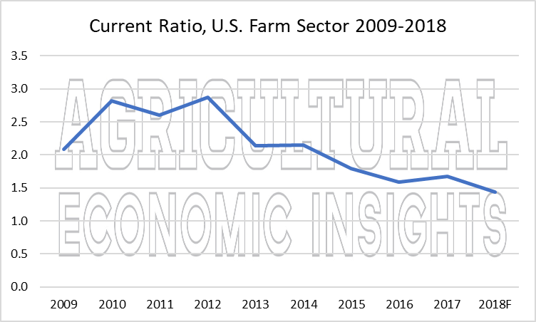 2018 farm financial conditions. ag trends. ag economic insights. ag speakers. aei.ag