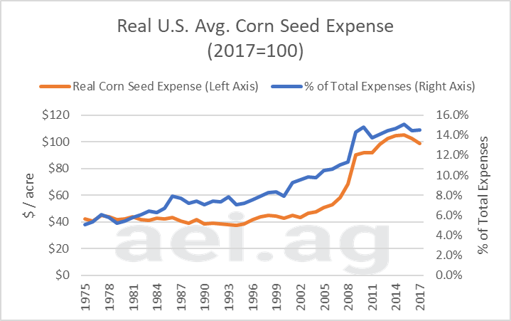 seed expense. ag trends. ag economic insights. ag speaker. aei.ag. cost of production corn soybeans