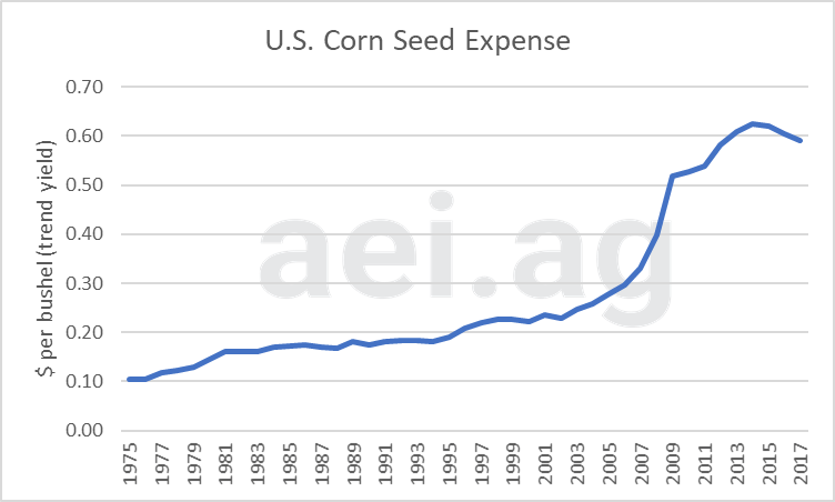 seed expenses. ag economic insights. ag speakers. ag trends. aei.ag