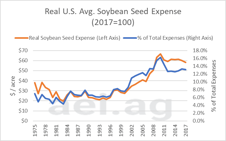 ag speaker. ag economic insights. ag trends. seed expense. cost of production
