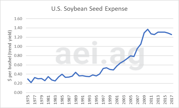 seed expense with higher yields. ag economic insights. ag trends. aei.ag. ag speakers