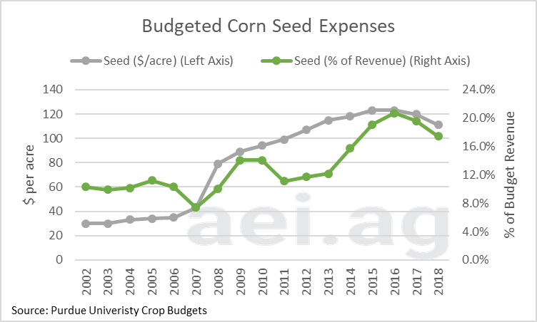 Seed expense. cost of growing corn soybeans. crop budgets. ag economic insights. ag trends. ag speaker
