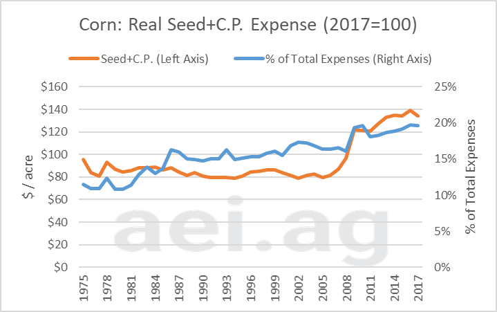 crop protection expense. ag trends. aei.ag, ag economic insights, ag speakers