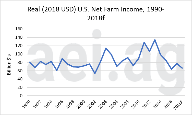 2018 farm income. farm economy. net farm income. aei.ag. farm economy trends. ag economic insights