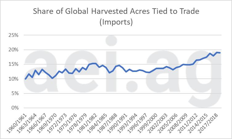 global ag trade. ag economic insights. ag trends. ag speakers. aei.ag