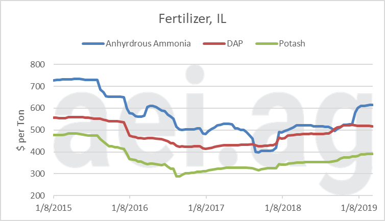 2019 higher fertilizer prices. ag trends. ag economic insights. aei.ag